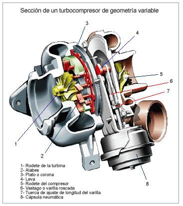 turbocomrpesor